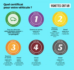 Restrictions circulation a Paris